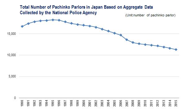 Le nombre de salle de Pachinko est en déclin des dernières années