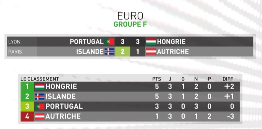 Dernier-match-du-Groupe-F-EURO-2016