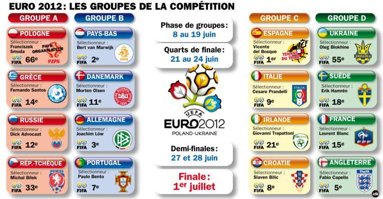 Le Groupe B, le groupe de la mort de l'EURO 2012